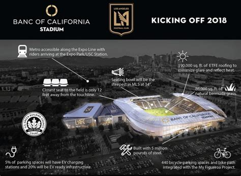 Lafc Break Ground On Banc Of California Stadium Soccernation