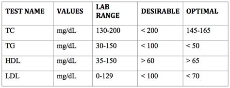 blood cholesterols normal values of cholesterol in blood