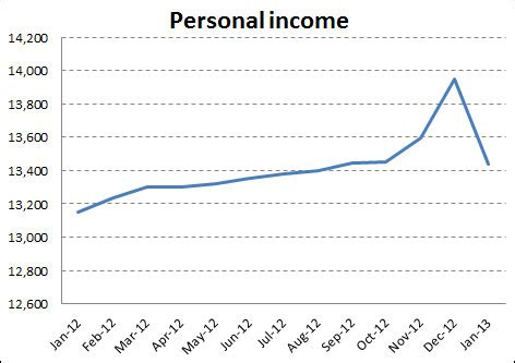 What Caused The Temporary Spike In Personal Income. Templates Para Flyers Gratis Template. Printable Funny Christmas Cards Template. Should I Have A Cover Letters Template. Sale Resume Examples. German Invoice Template. Lease Termination Letter Template Image. Invitation Card For Christmas Party Template. Writing A Business Plan Templates