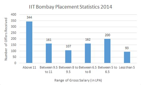 iit bombay info ranking cutoff placements 2015 college pravesh