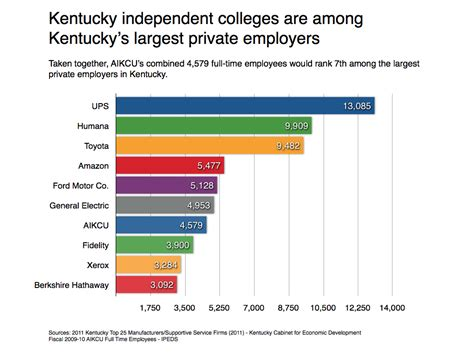 independent colleges among kentucky s top