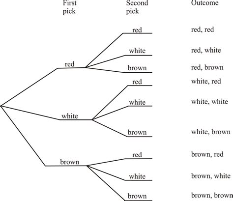Tree Diagram Probability Worksheet Free Worksheets Library  Download And Print Worksheets