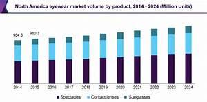 Eyewear Market Size, Growth, Share   Industry Analysis ...
